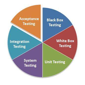 Manual QA Tester Resume Samples Velvet Jobs